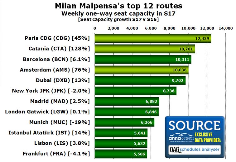 Milan Malpensa top 12 routes