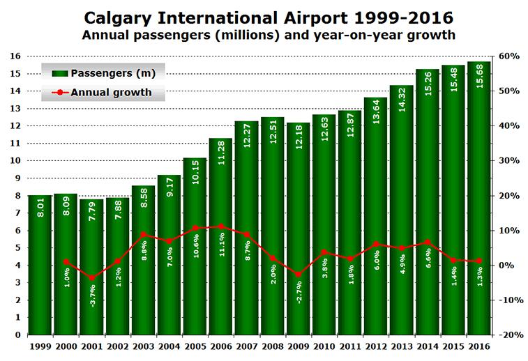 Calgary Airport traffic 1999 to 2016