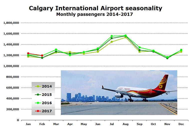 Calgary Airport seasonality 2014 to 2017