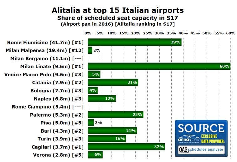 Alitalia share of seats at top 15 Italian airports