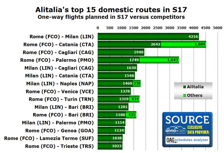 Alitalia top 15 domestic routes in S17