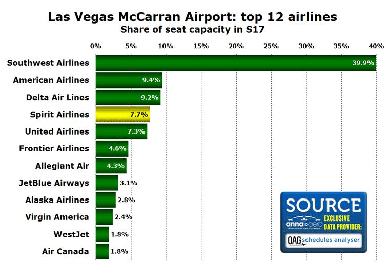 Top 12 airlines at Las Vegas Airport in S17