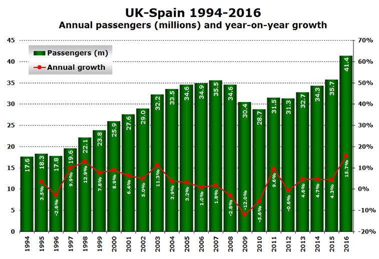 UK-Spain traffic 1994 to 2016