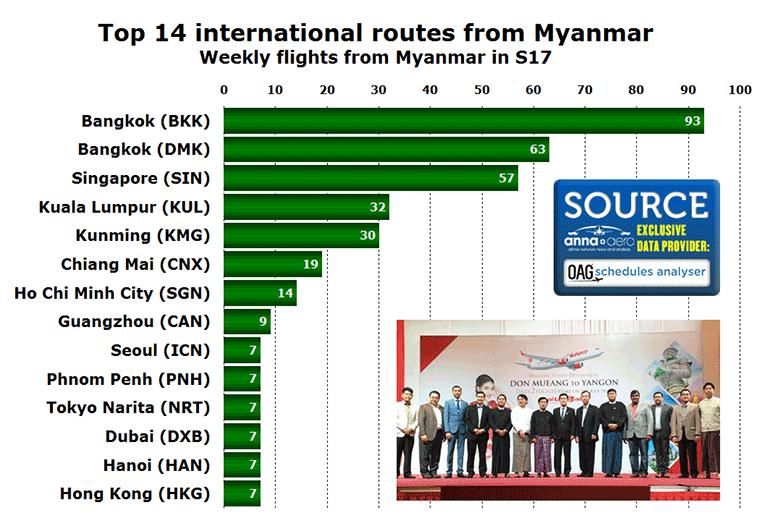 Myanmar top 14 destinations in S17