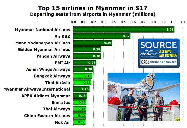 Myanmar top 15 airlines in S17