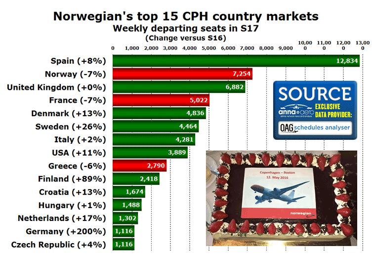 Norwegian top 15 country markets from Copenhagen