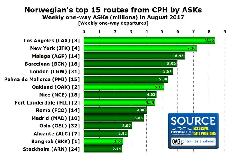 Norwegian top routes from Copenhagen