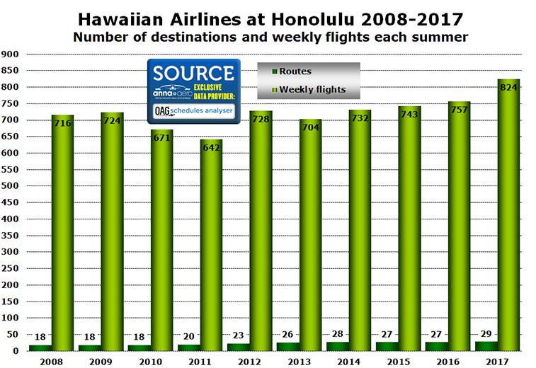 Hawaiian Airlines Honolulu