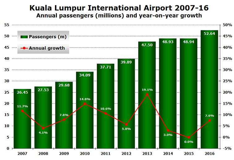 Kuala Lumpur traffic 2007 to 2016