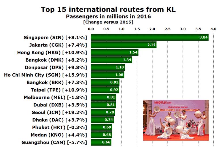 Kuala Lumpur top 15 routes in 2016