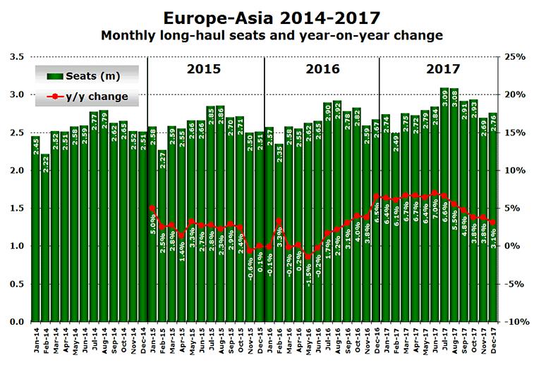 Europe to Asia capacity 2014 to 2017
