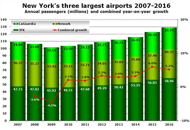 New York 2007-2016