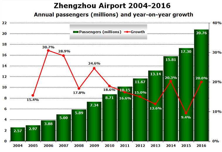 Zhengzhou Airport 2004-2016