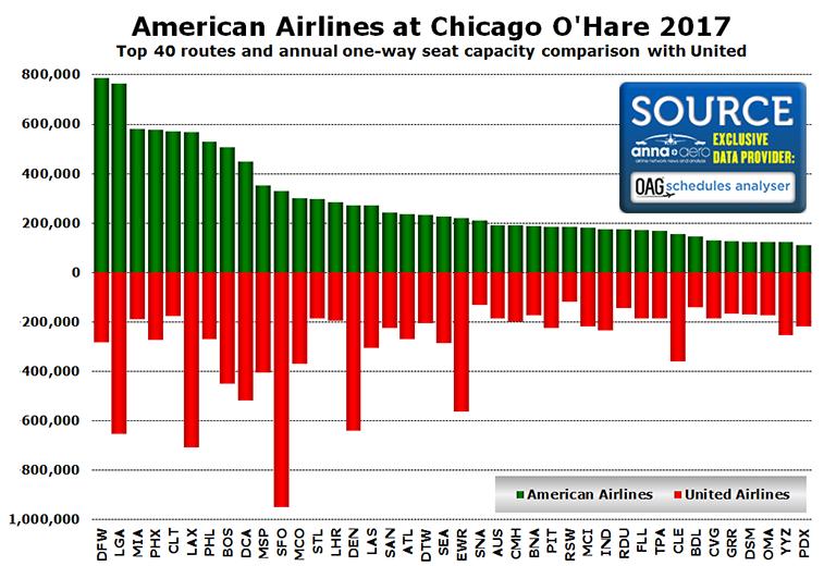 Chicago O'Hare