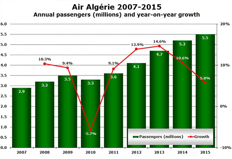 Air Algerie 2007-2015