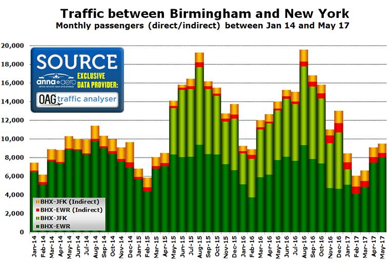 Birmingham New York demand