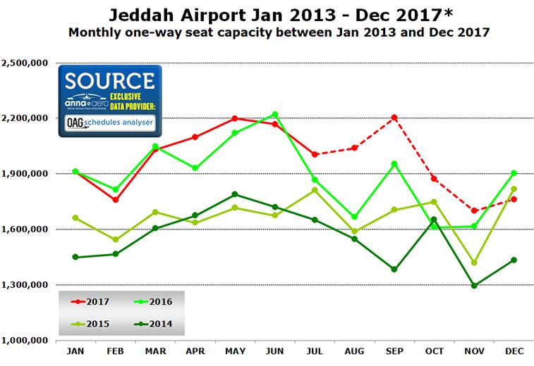 Jeddah Airport seasonality