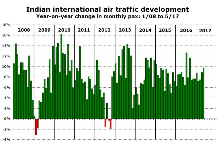 India international traffic growth 2008-2017
