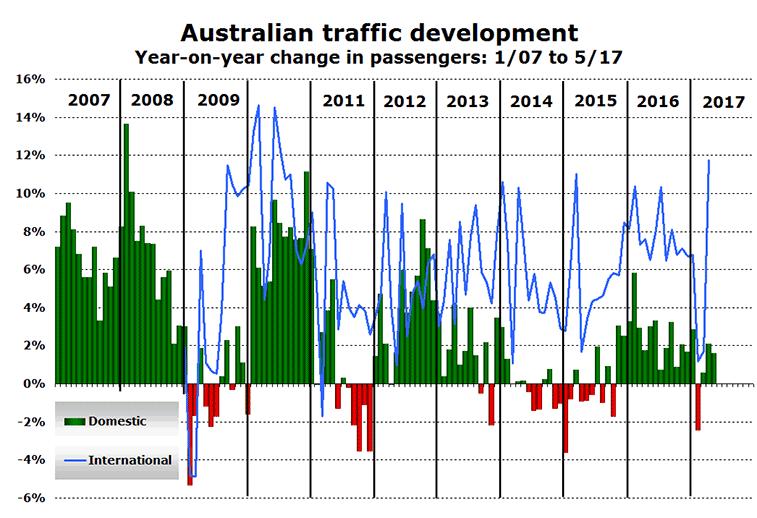Australia traffic growth 2007-2017