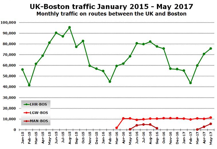 UK to Boston traffic demand