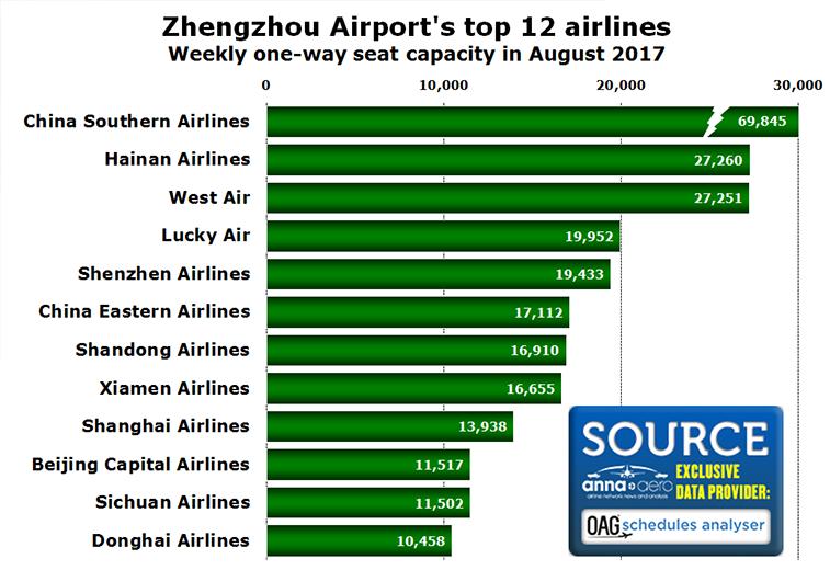 Zhengzhou Airport's top airlines