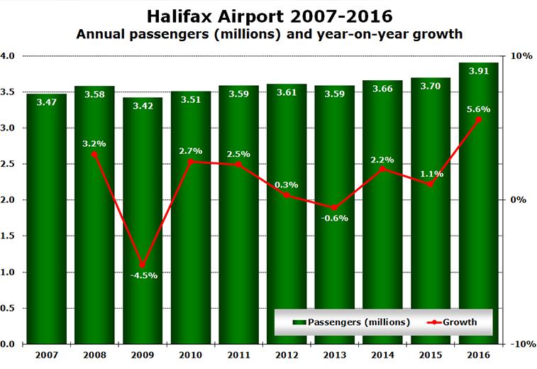 Halifax Airport 2007-2016