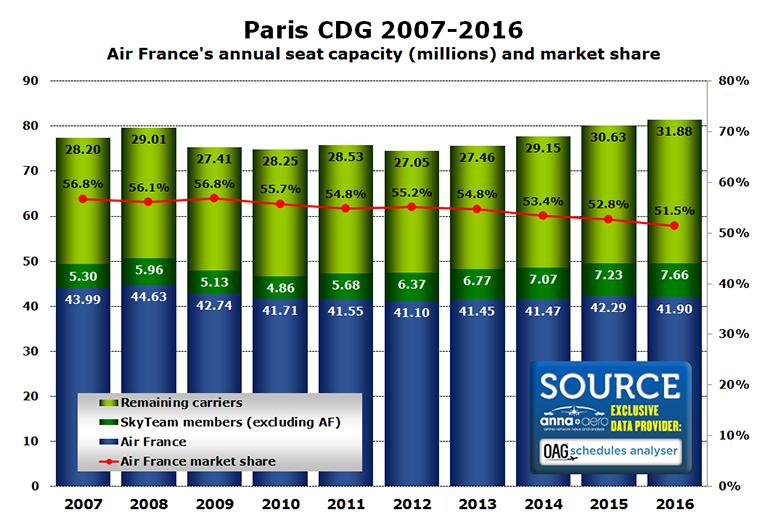 Air France Paris CDG
