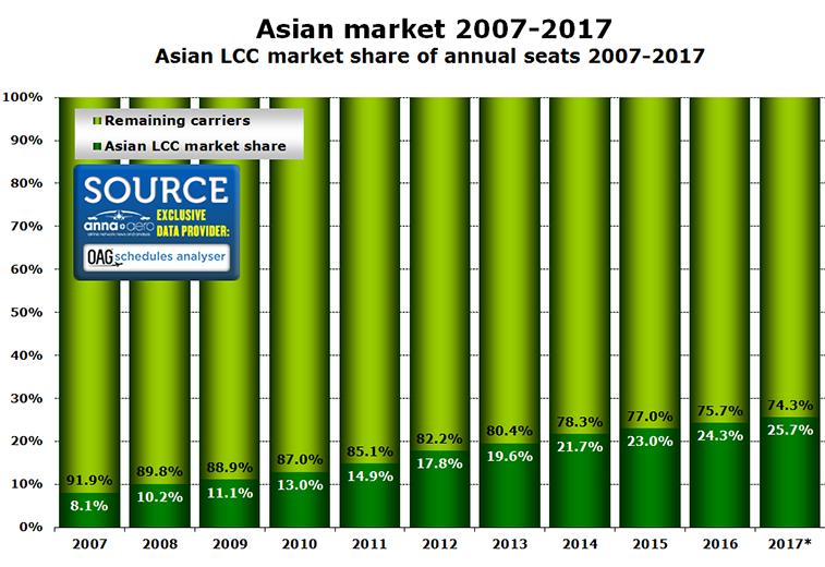 Asian-LCC-Market-share