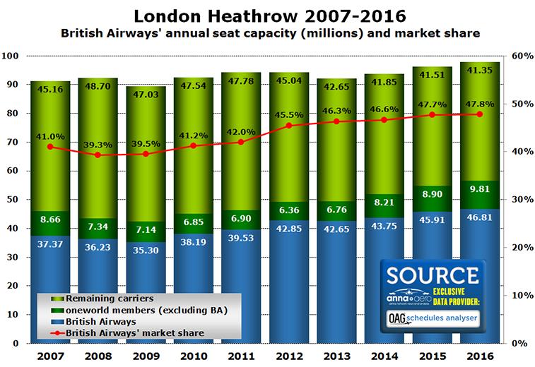 British Airways at London Heathrow