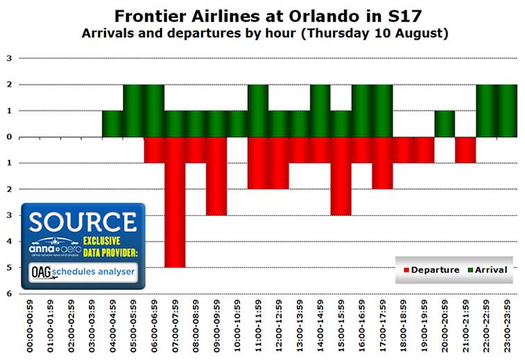 Frontier Airlines Orlando