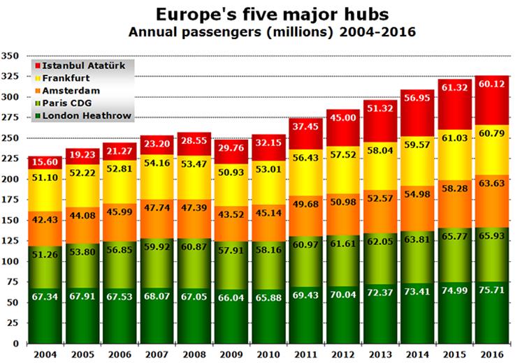 Europe's leading hubs