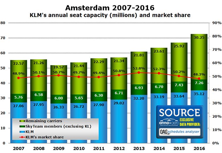 KLM at Amsterdam