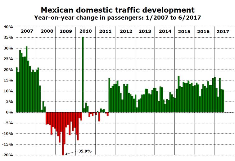 Mexico domestic traffic growth 2007-2017