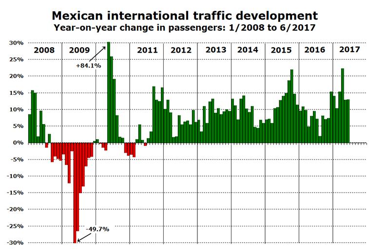 Mexico international traffic 2008-2017.
