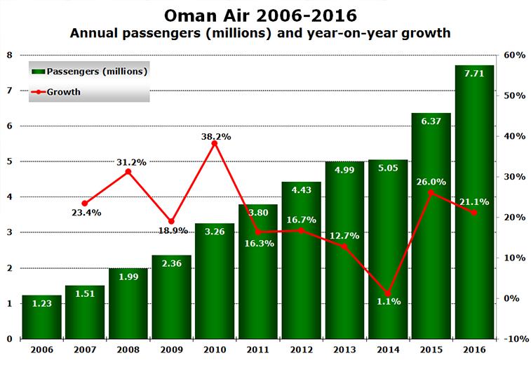Oman Air 2006-2016