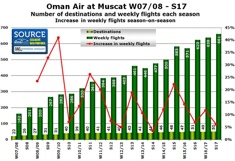 Oman Air S17