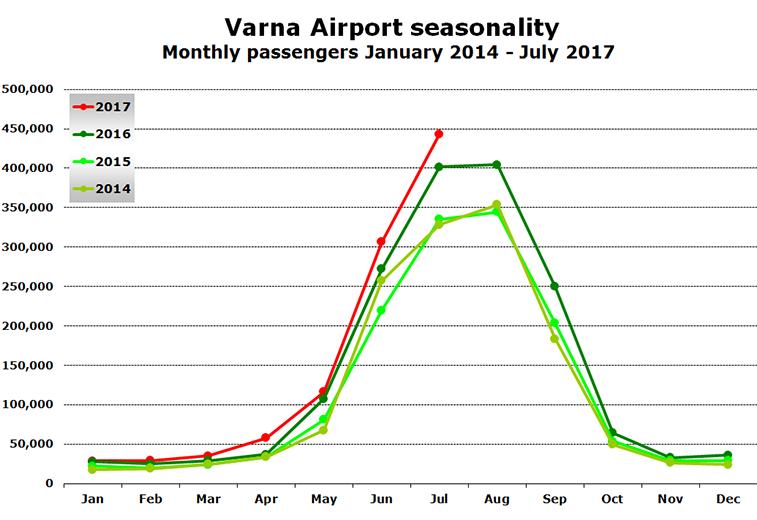 Varna Airport seasonality