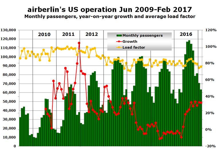 airberlin's US operation