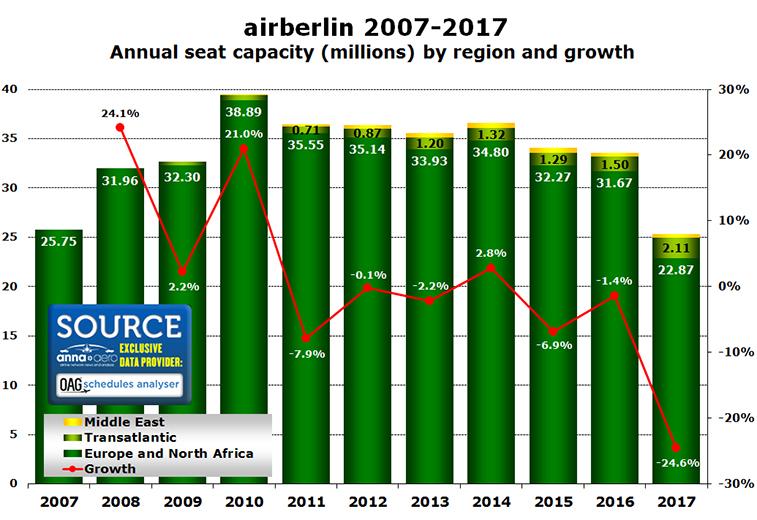 airberlin seat capacity