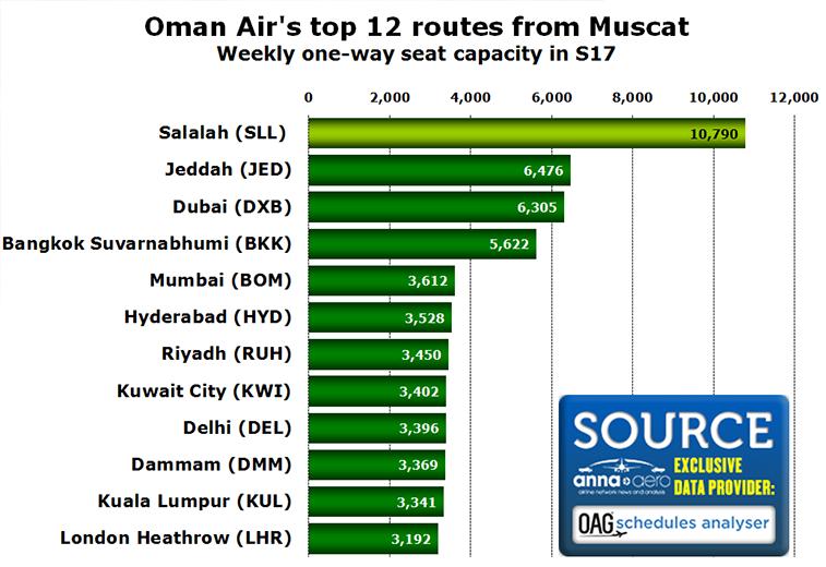 Oman Air's top routes