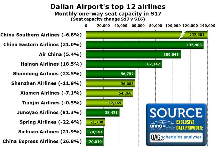 Dalian Airport