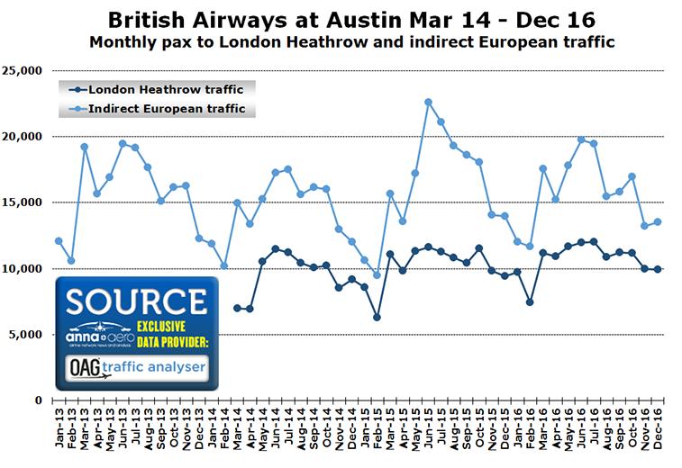 British Airways at Austin