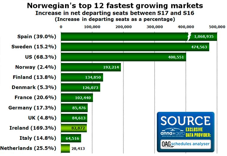 Norwegian's top 12 growing markets
