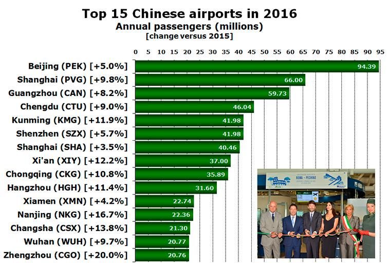 Chinese airports