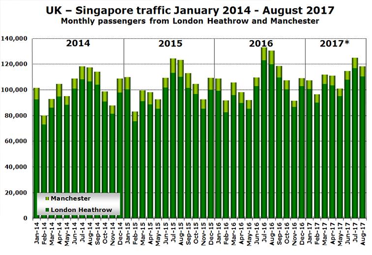 UK-Singapore traffic