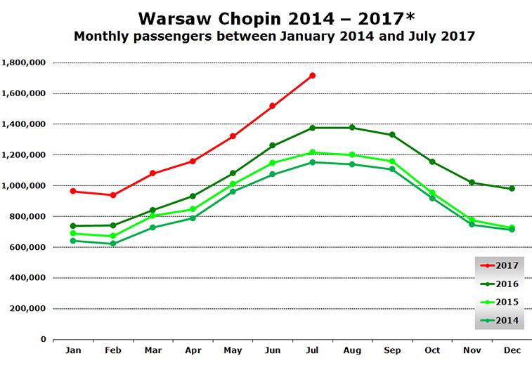 Warsaw Chopin 2014 - 2017