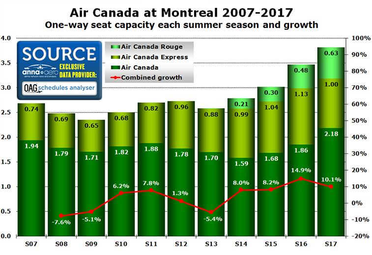 Air Canada at Montreal
