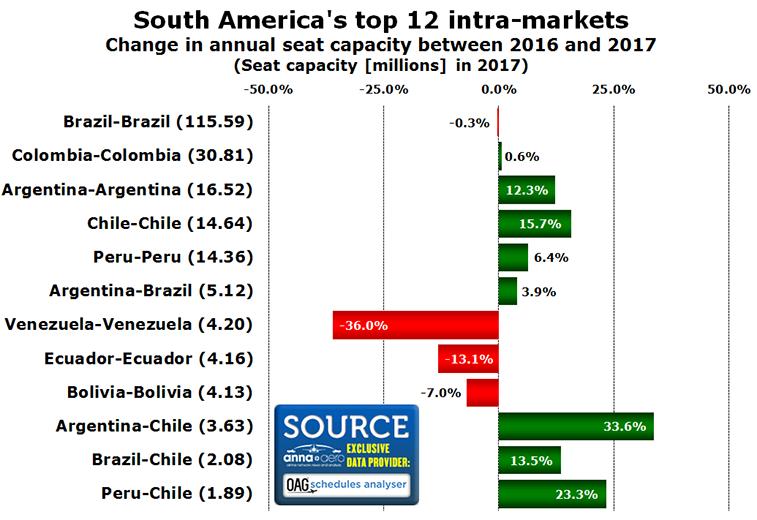 Intra-South America