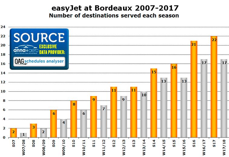 easyJet at Bordeaux