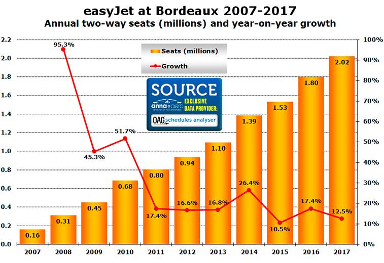 easyJet Bordeaux